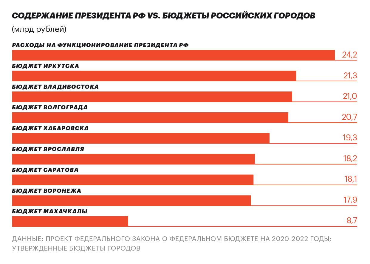 Содержание Путина дороже бюджета Владивостока